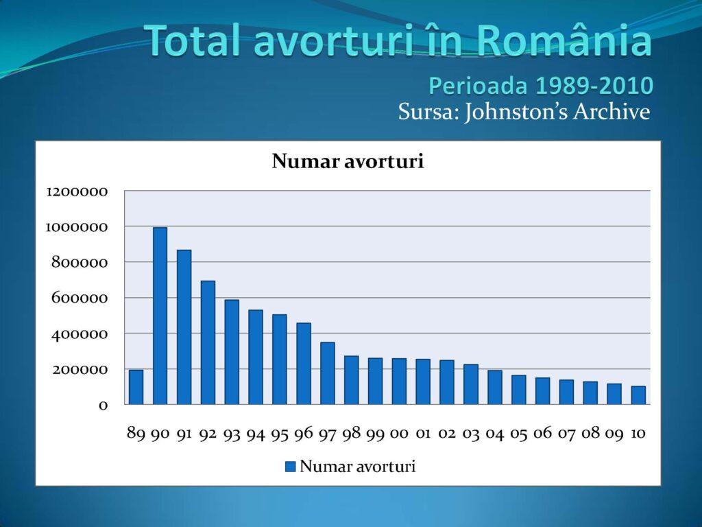 Total avorturi în România
